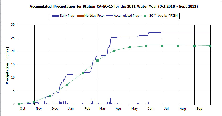 Water Year 2011 graph