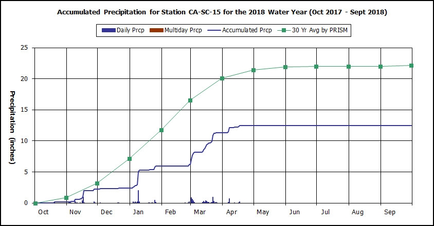 Water Year 2018 graph