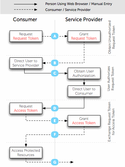 OAuth process flow diagram